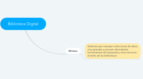 Mind Map: Biblioteca Digital