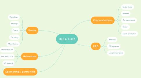 Mind Map: IXDA Tunis