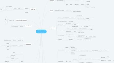 Mind Map: O PEDAGÓGICO E O DECOLONIAL