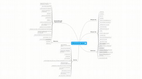 Mind Map: РГПУ имени А.И. Герцена