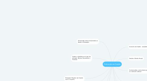 Mind Map: Educação em Saúde