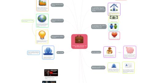 Mind Map: CARACTERISTICAS DE UN EMPRENDEDOR.