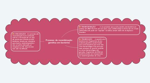 Mind Map: Processo de recombinação genética em bactérias