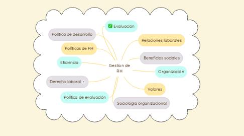 Mind Map: Gestion de RH