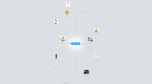 Mind Map: ADJETIVES JOBS