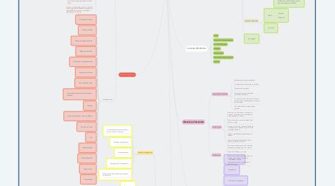 Mind Map: El arte de negociar