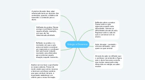 Mind Map: Estagio e Docencia