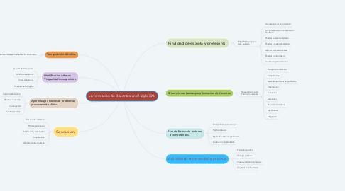 Mind Map: La formacion de docentes en el siglo XXI.