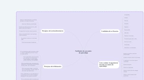 Mind Map: Facilitación de una sesión de aprendizaje