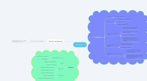 Mind Map: Laboratorio 1!