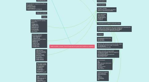 Mind Map: Redes sociales y jóvenes. Uso de Facebook en la juventud colombiana y española
