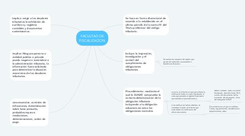 Mind Map: FACULTAD DE FISCALIZACION