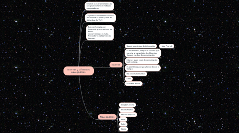 Mind Map: Internet y diferentes navegadores.