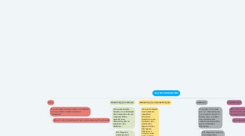 Mind Map: ANALISE COMBINATÓRIA