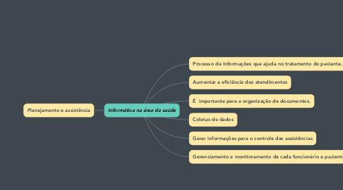 Mind Map: Informática na área da saúde