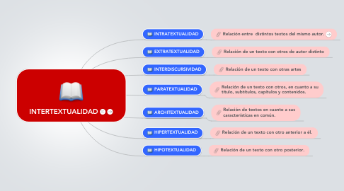 Mind Map: INTERTEXTUALIDAD