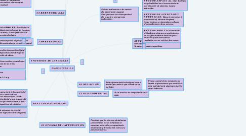 Mind Map: 𝕀ℕ𝔻𝕌𝕊𝕋ℝ𝕀𝔸 𝟜.𝟘