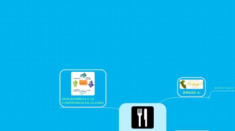 "Mind Map: RESTAURANT ""SAZÓN & SABOR"""