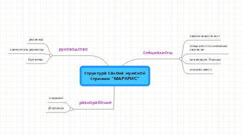"""Mind Map: структура салона мужской стрижки """"МАРКРИС"""""""