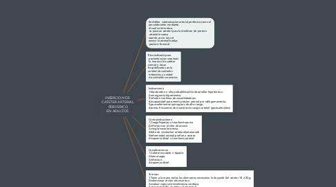Mind Map: INSERCION DE CATETER ARTERIAL  PERIFERICO EN ADULTOS