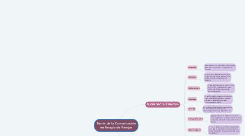 Mind Map: Teoría de la Comunicación en Terapia de Parejas