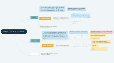 Mind Map: Partes básicas de la oración