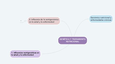 Mind Map: GENÉTICA Y TRATAMIENTO NUTRICIONAL