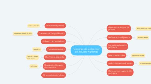 Mind Map: Funciones de la dirección de recursos humanos