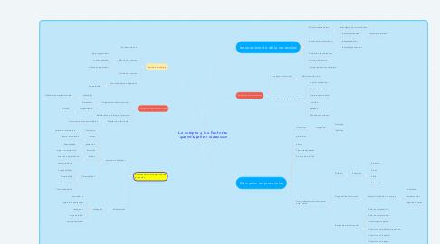 Mind Map: La compra y los factores  que influyen en la decisión