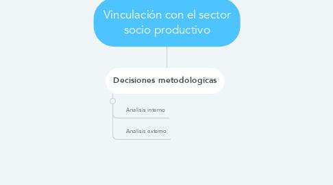 Mind Map: Vinculación con el sector socio productivo