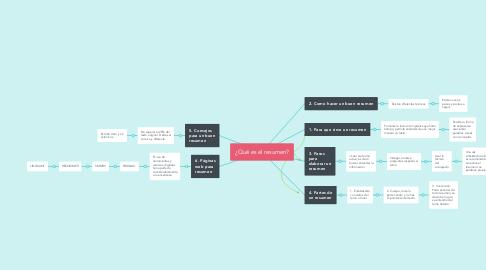 Mind Map: ¿Qué es el resumen?