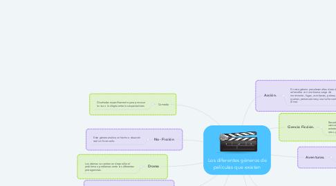 Mind Map: Los diferentes géneros de películas que existen