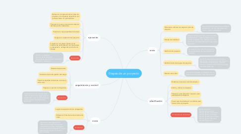 Mind Map: Etapas de un proyecto