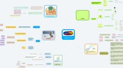 Mind Map: ECONOMIA COMO CIENCIA SOCIAL