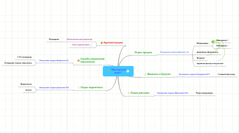 "Mind Map: ""Мастерскаячудес"""