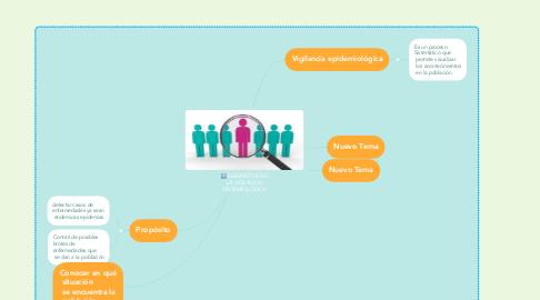 Mind Map: NIVELES DE LA VIGILANCIA EPIDEMIOLOGICA
