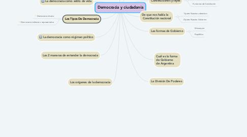 Mind Map: Democracia y ciudadanía