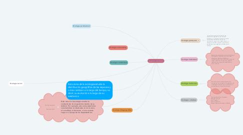 Mind Map: RAMAS DE LA ECOLOGIA