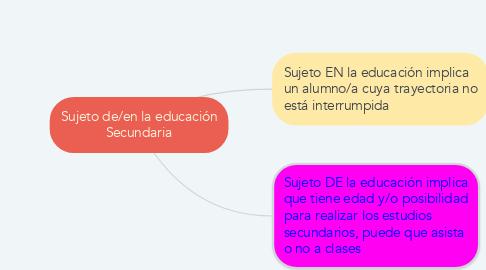 Mind Map: Sujeto de/en la educación Secundaria