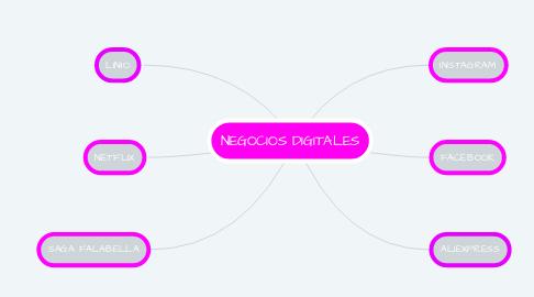 Mind Map: NEGOCIOS DIGITALES