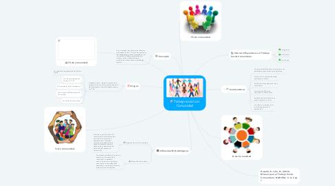 Mind Map: Trabajo social con Comunidad