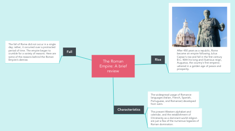 Mind Map: The Roman Empire: A brief review