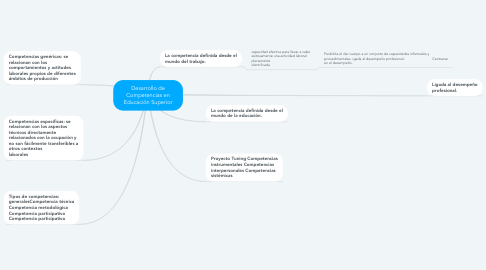 Mind Map: Desarrollo de Competencias en Educación Superior