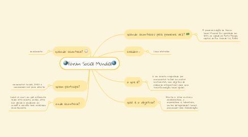 Mind Map: 🌏Fórum Social Mundial🌎