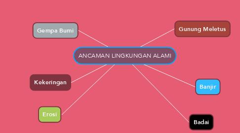 Mind Map: ANCAMAN LINGKUNGAN ALAMI
