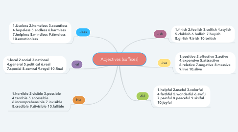 Mind Map: Adjectives (suffixes)