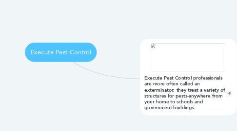 Mind Map: Execute Pest Control