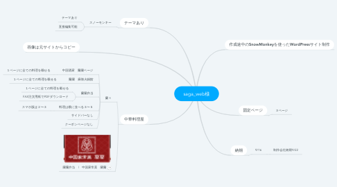 Mind Map: saga_web様