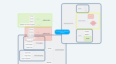 Mind Map: STRUKTUR JARINGAN HEWAN