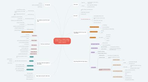 Mind Map: CHƯƠNG 6: HOẠCH ĐỊNH, CHIẾN LƯỢC VÀ LỢI THẾ CẠNH TRANH